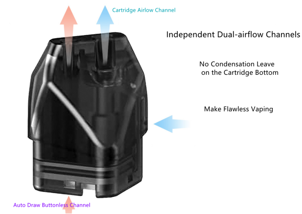 Independent Dual-airflow Channels
