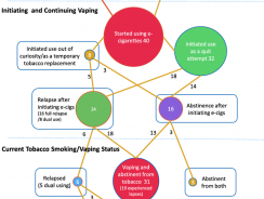 E-cigarette – a good choice for quitting smoking